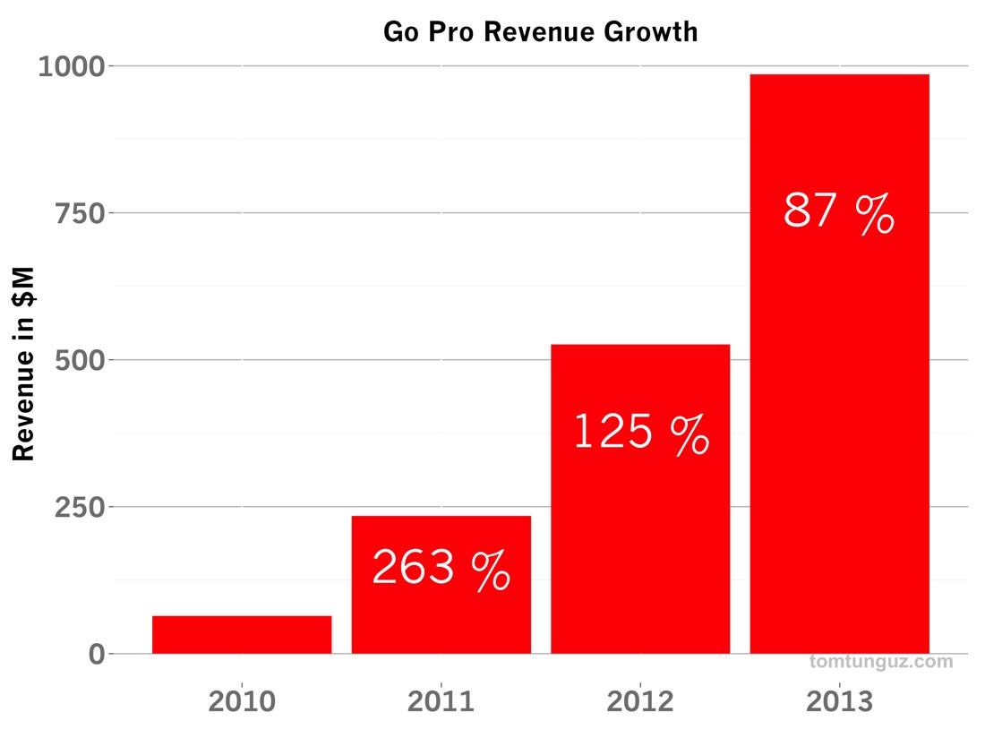 Gp Revenue Growth