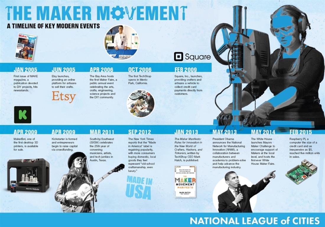 Maker-Movement-Timeline-Infographic-Web Final Larger Version 1000