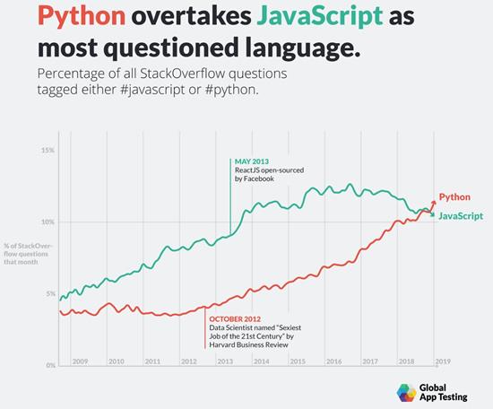 Python powered for IoT design week, CircuitPython beta, and
