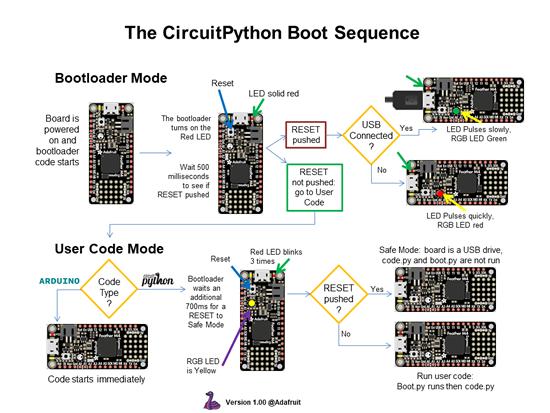 CircuitPython boot sequence