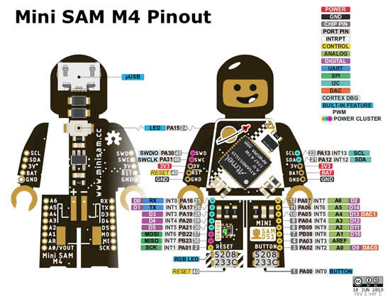 Mini SAM M4 pinout