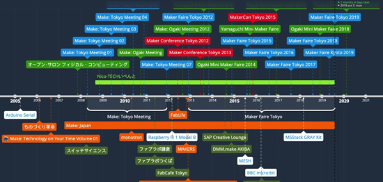 Interactive timeline of Maker Movement