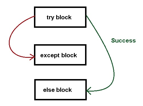 Python Exception Handling With Else