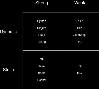 Python Type Checking