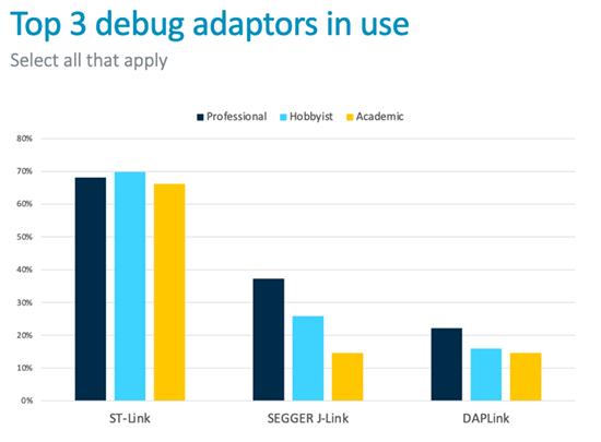 MBed Developer Survey