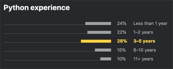 Python Survey Python Experience