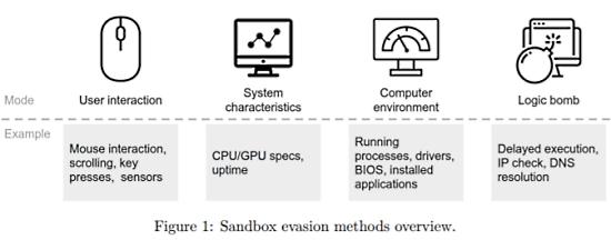 Python and Malware