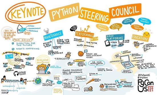 PyCon Steering Council