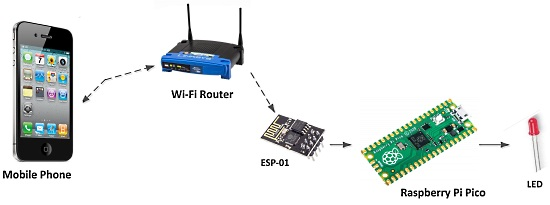 Controlling an LED from a Smartphone Using Wi-Fi